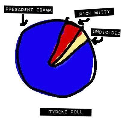 Tyrone Poll