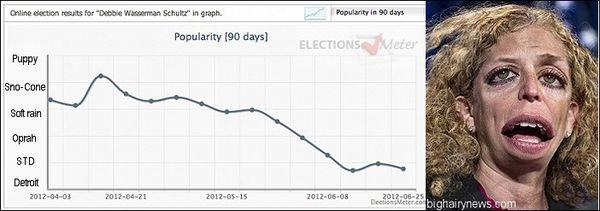 Wasserman-Schultz poll