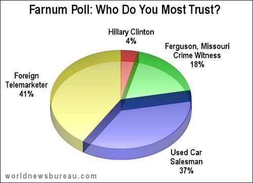 Hillary trust poll